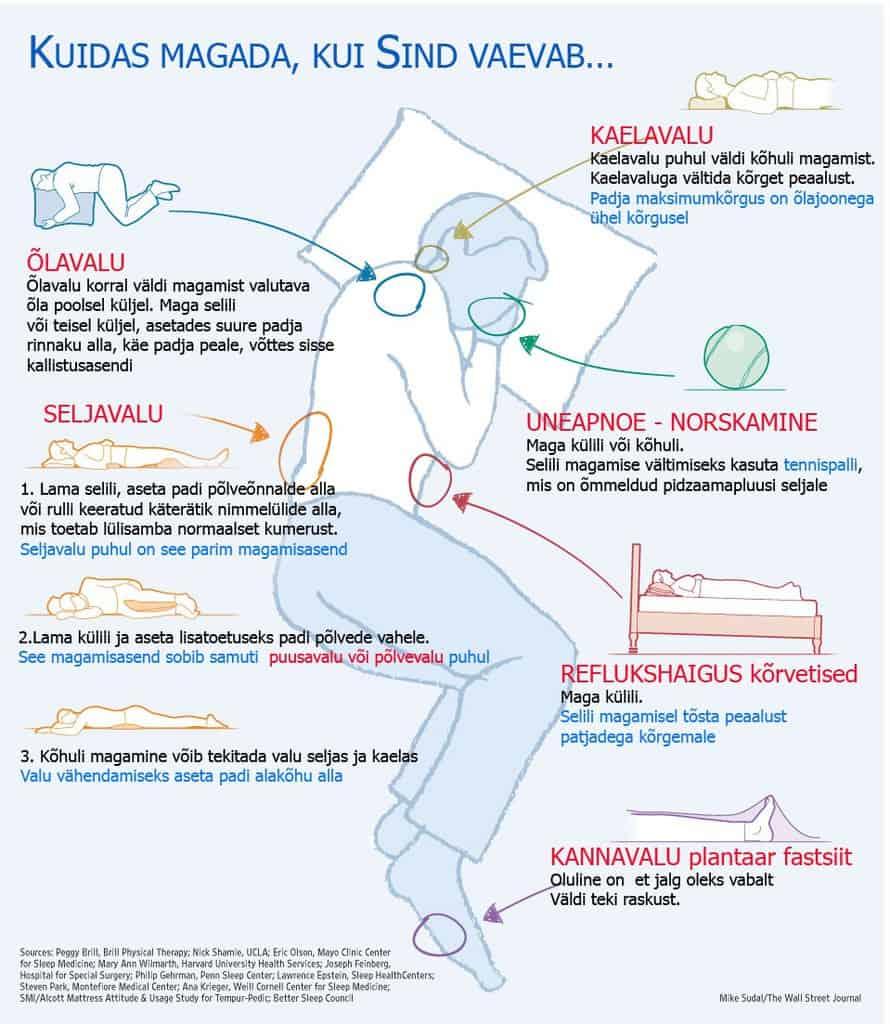 Valu parempoolse loogi karbitud liites Osteokondroos paraneb ravi