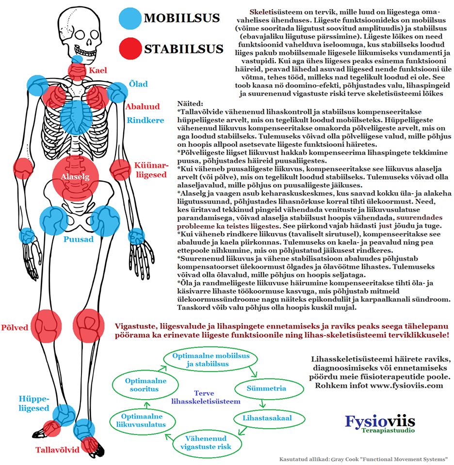 Mis Oys liigesed ja lihased Kuidas meelitada valu liigestes
